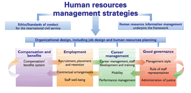 HR Framework