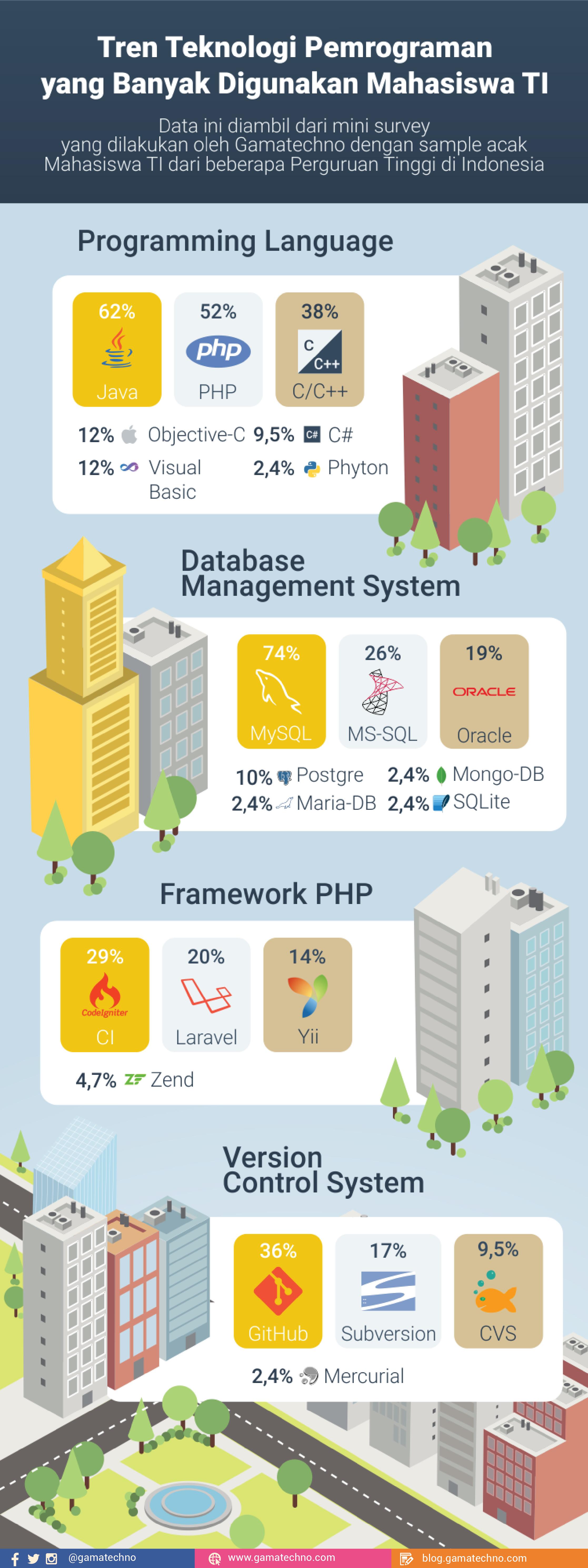 Infografis teknologi