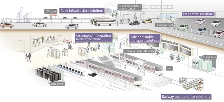 sumber daya smart city smart-mobility_hitachi-com