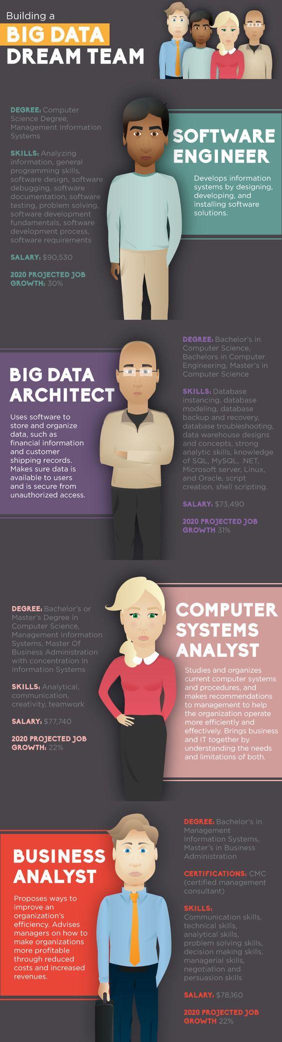 big_data_dream_team infografis big data