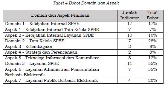 Bobot Domain dan Aspek SPBE, evaluasi SPBE