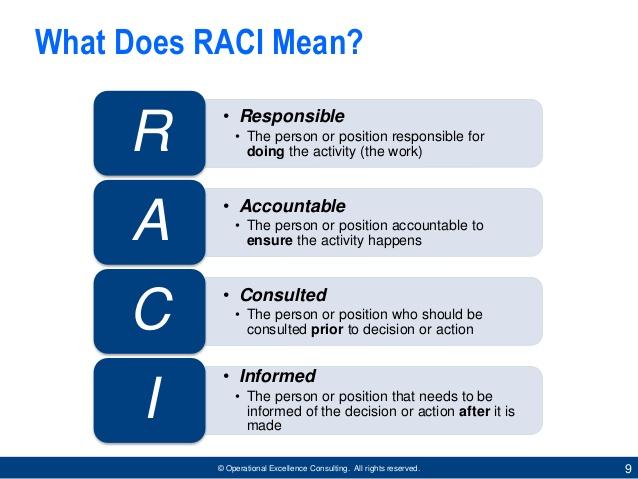 RACI, Pengertian RACI